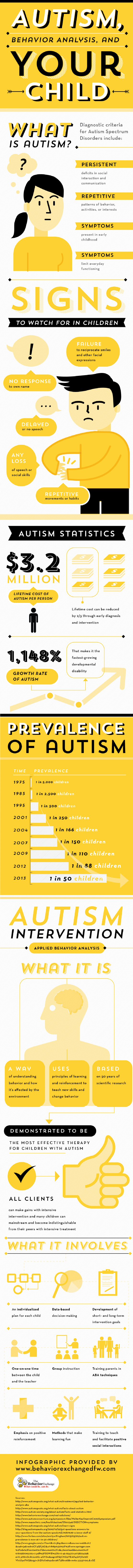 Autism-Behavior-Analysis-And-Your-Child-Infographic
